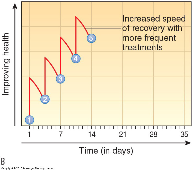 Treatment frequency at twice per week